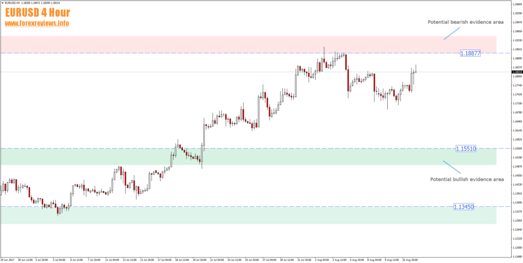 eurusd structure trading areas