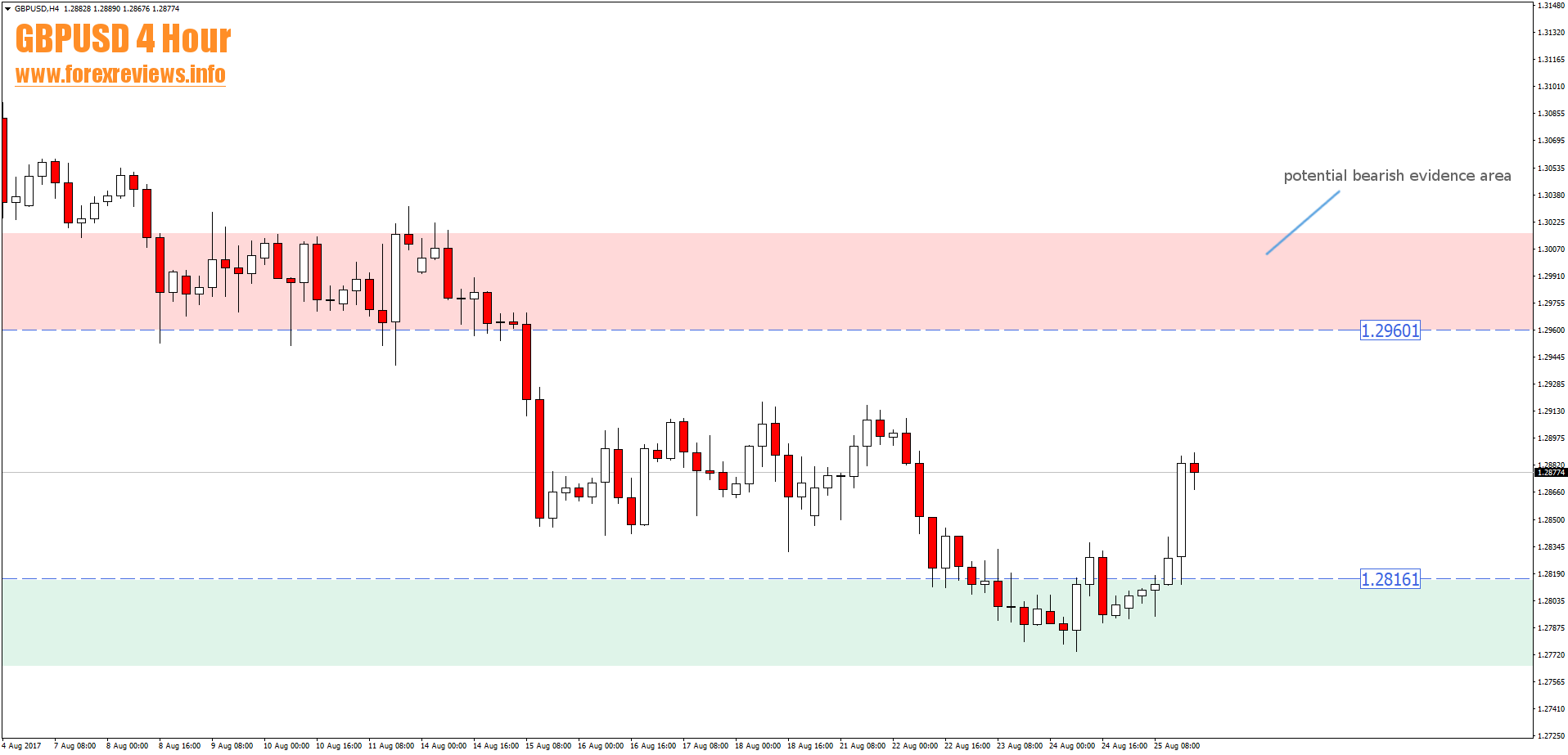 gbpusd 4 hour trade setup areas