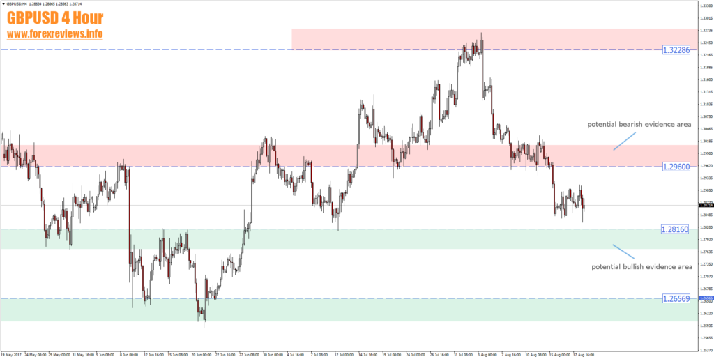 gbpusd 4 hour trading areas