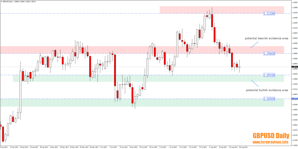 gbpusd daily trading areas