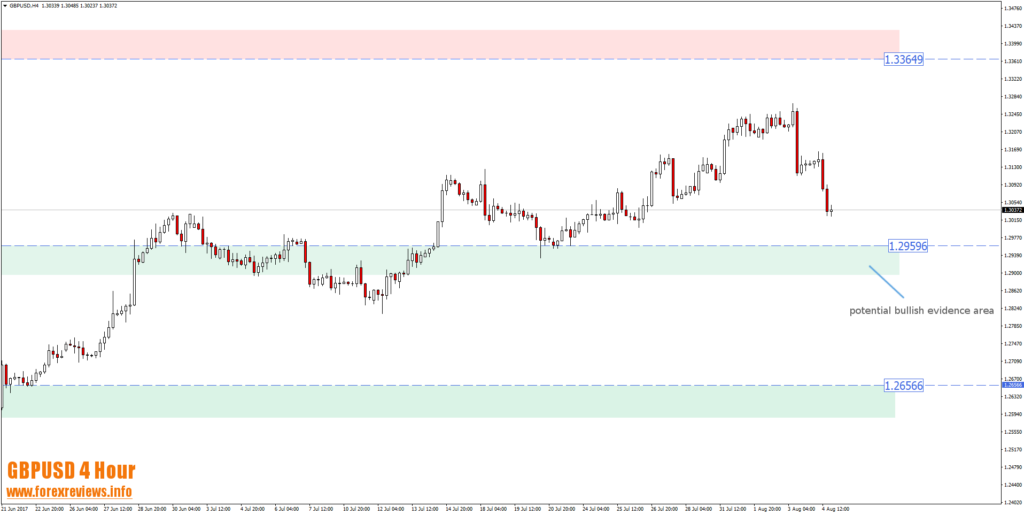 GBPUSD 4 hour 1.2960 bullish evidence area