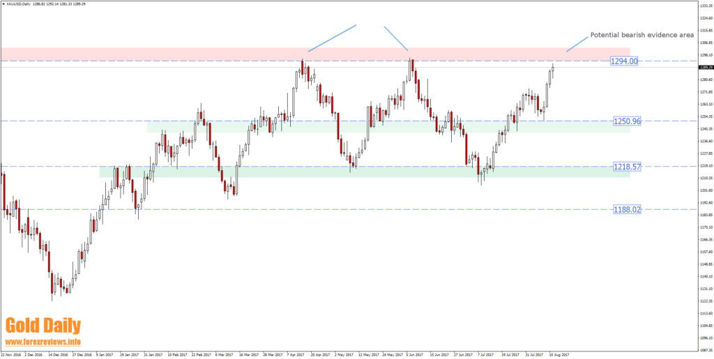 gold structure trading areas
