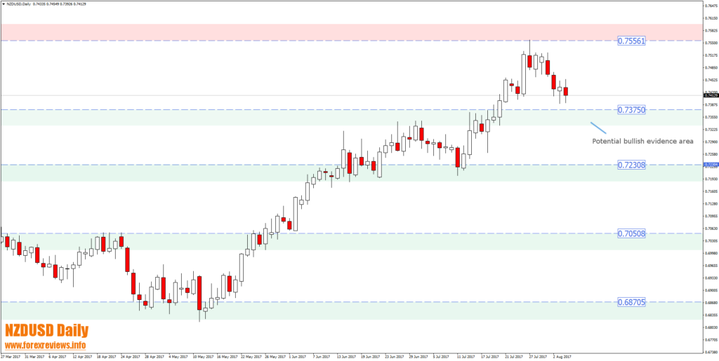 NZDUSD daily 0.7375 bullish evidence area