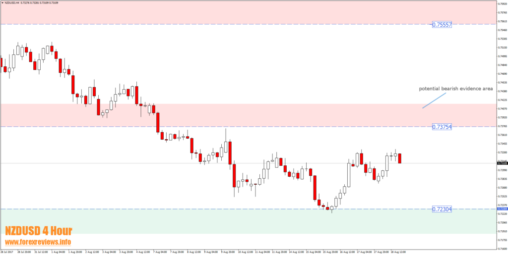 nzdusd four hour trading area