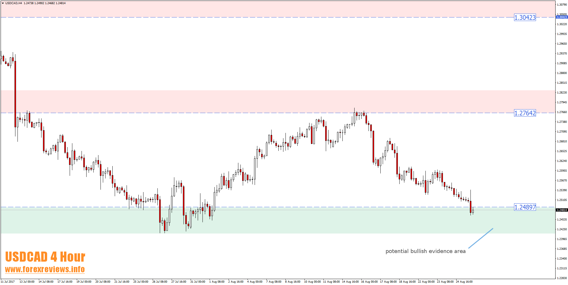 usdcad-4-hour-trade-setup-areas