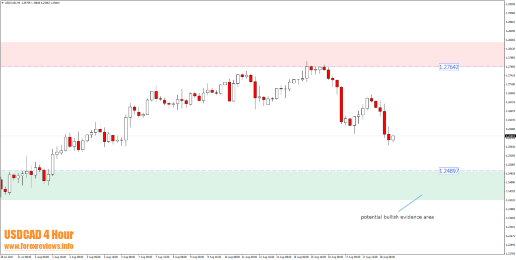 usdcad four hour trading area