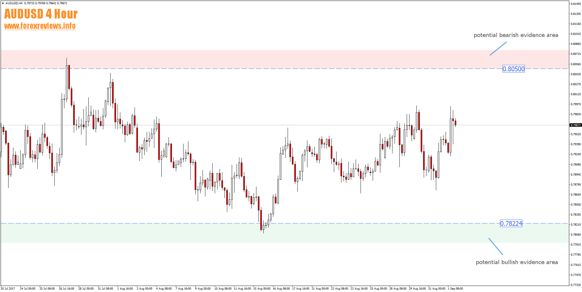 audusd 4 hour trading areas 4th to 8th of september