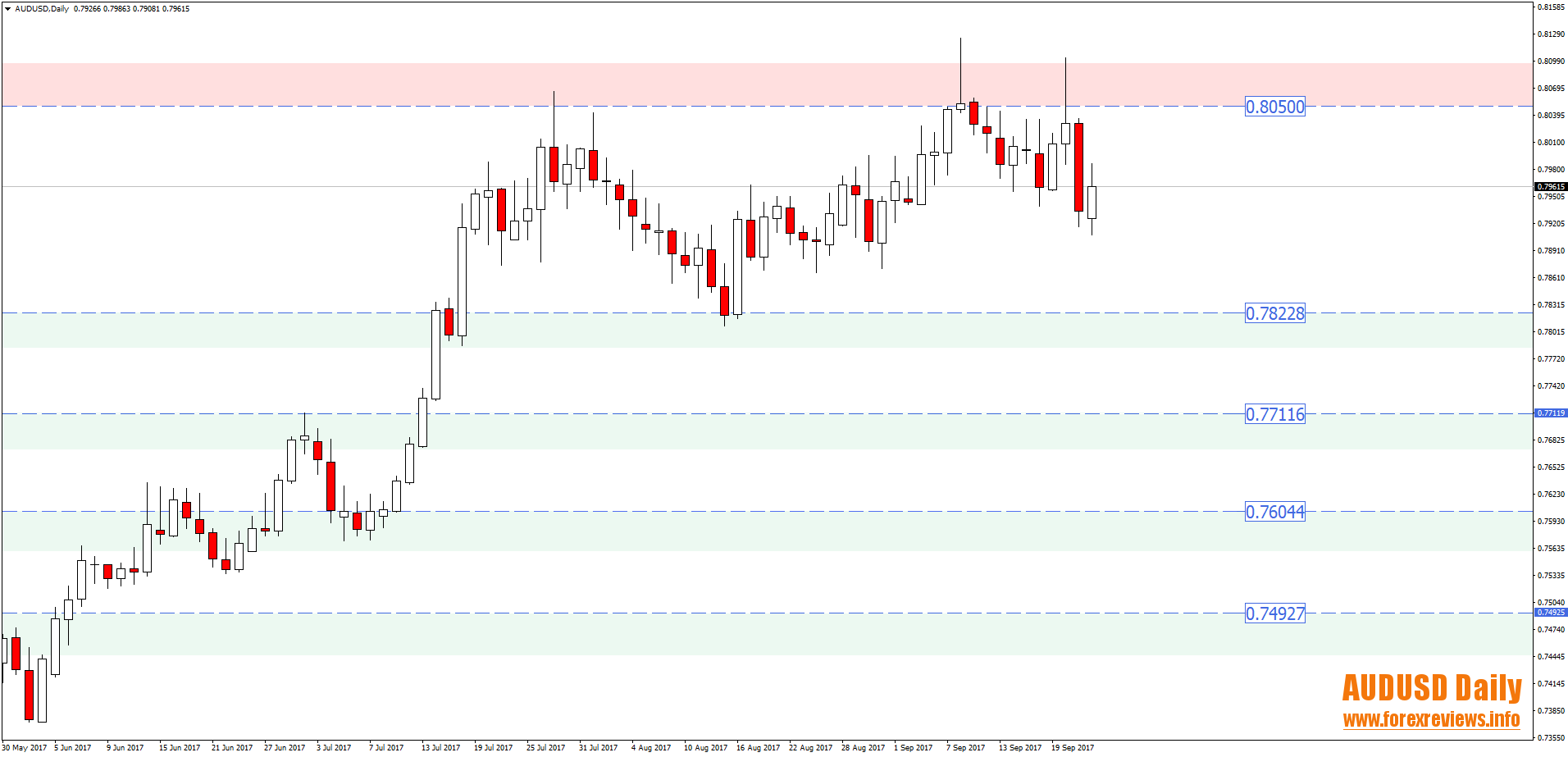 audusd daily trading opportunity areas 25th to 29th of September