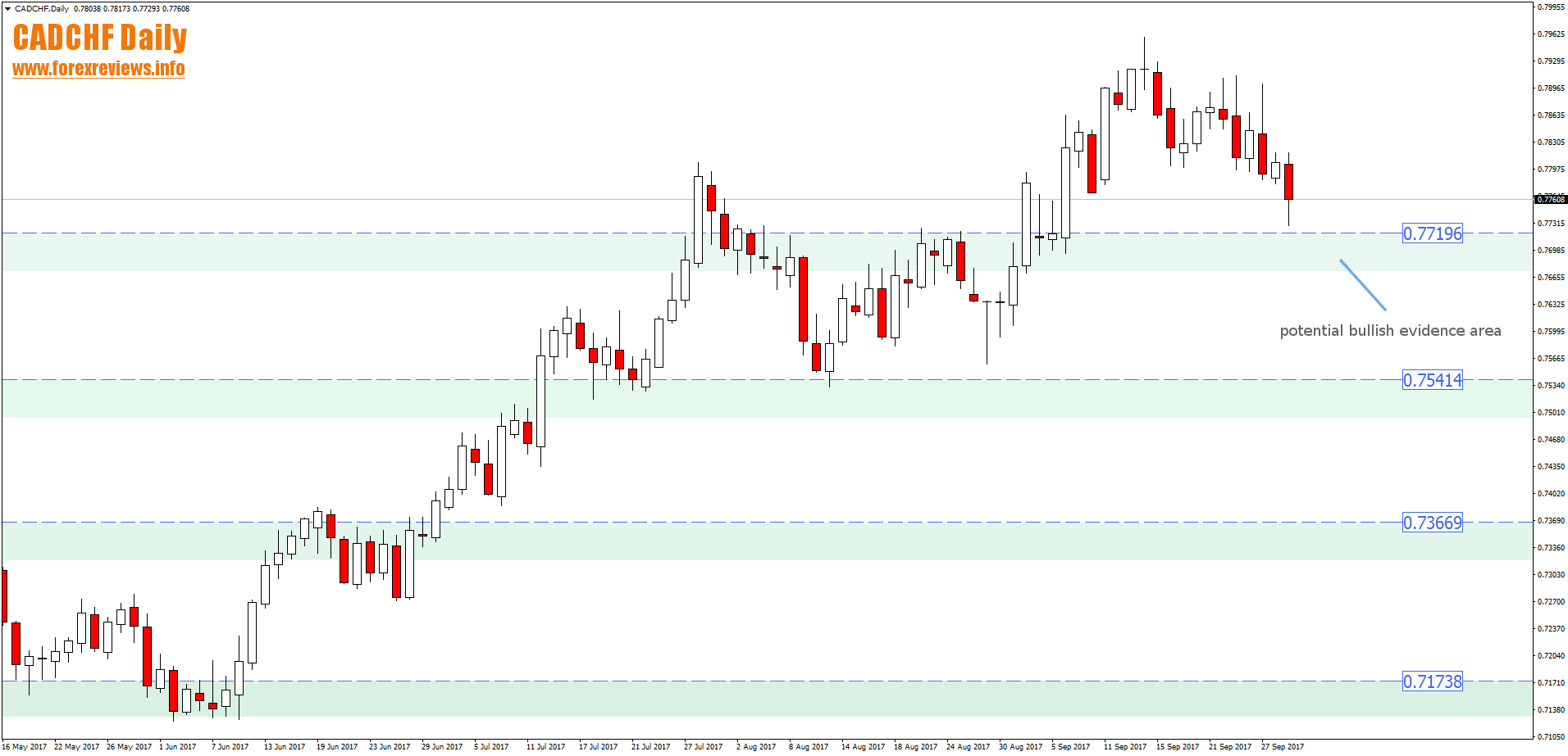 cadchf daily bullish evidence area