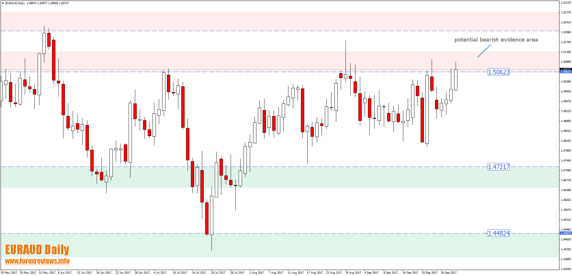 euraud daily potential bearish evidence area