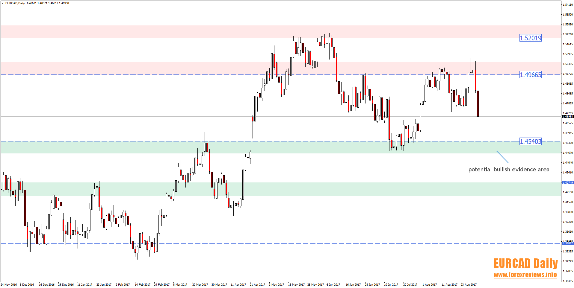 eurcad daily trading areas 4th to 8th of september