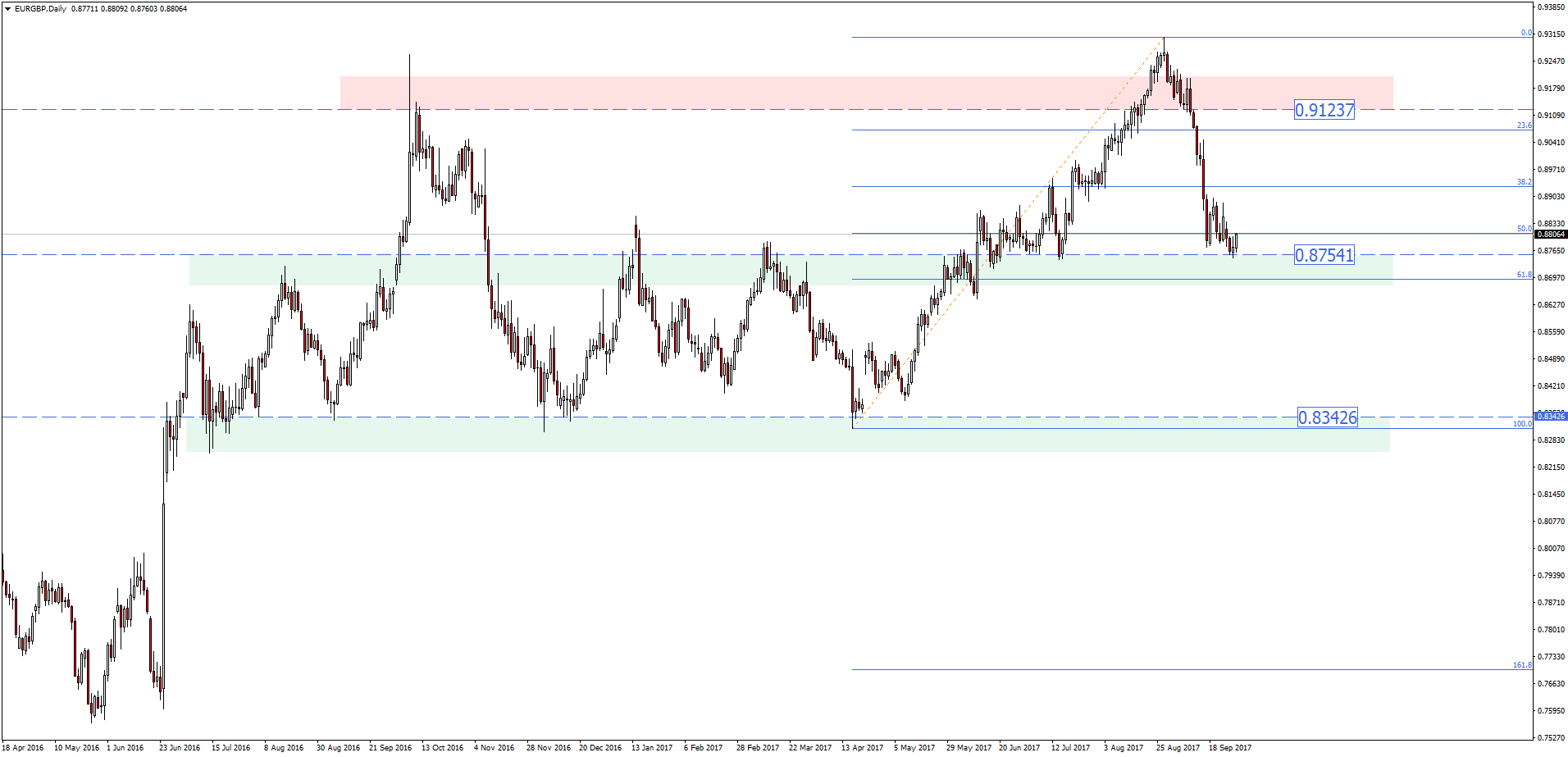 EURGBP Daily 28th of September