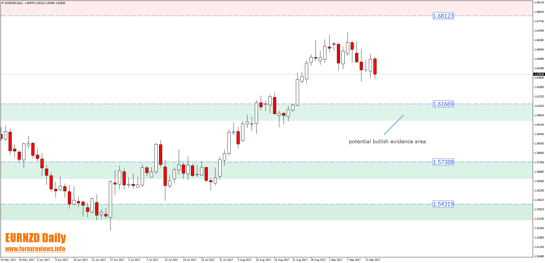 eurnzd technical trading areas
