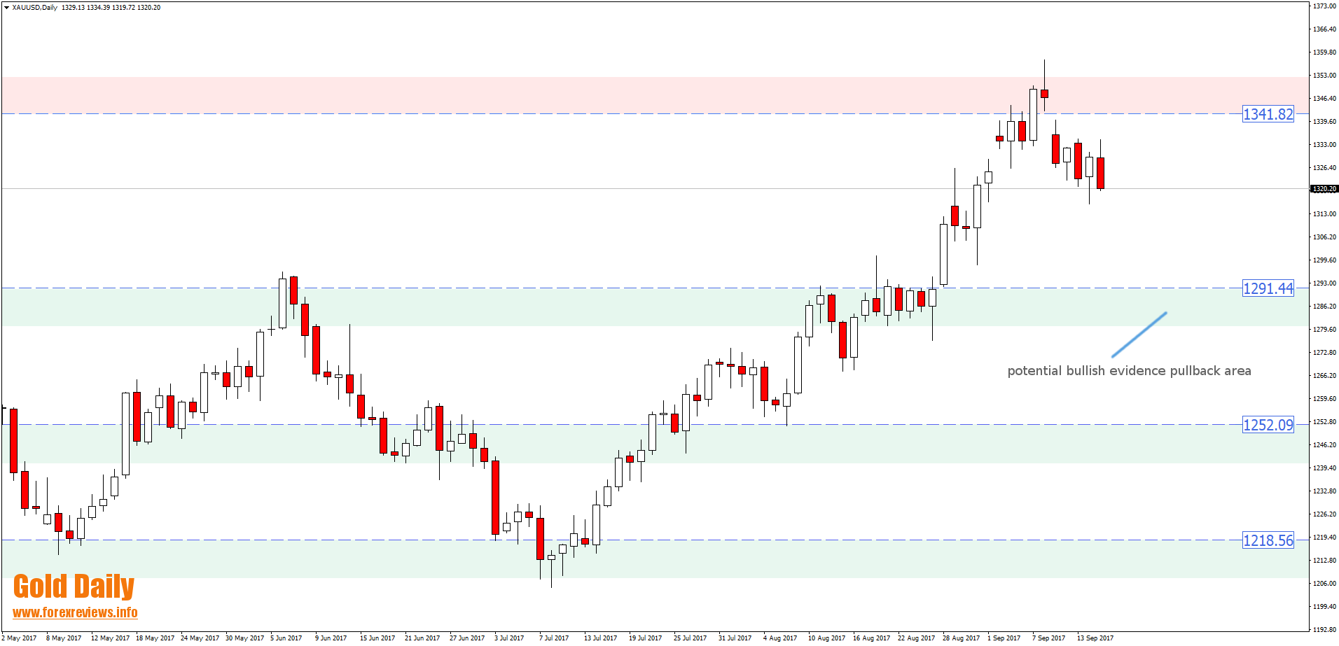 gold technical trading areas