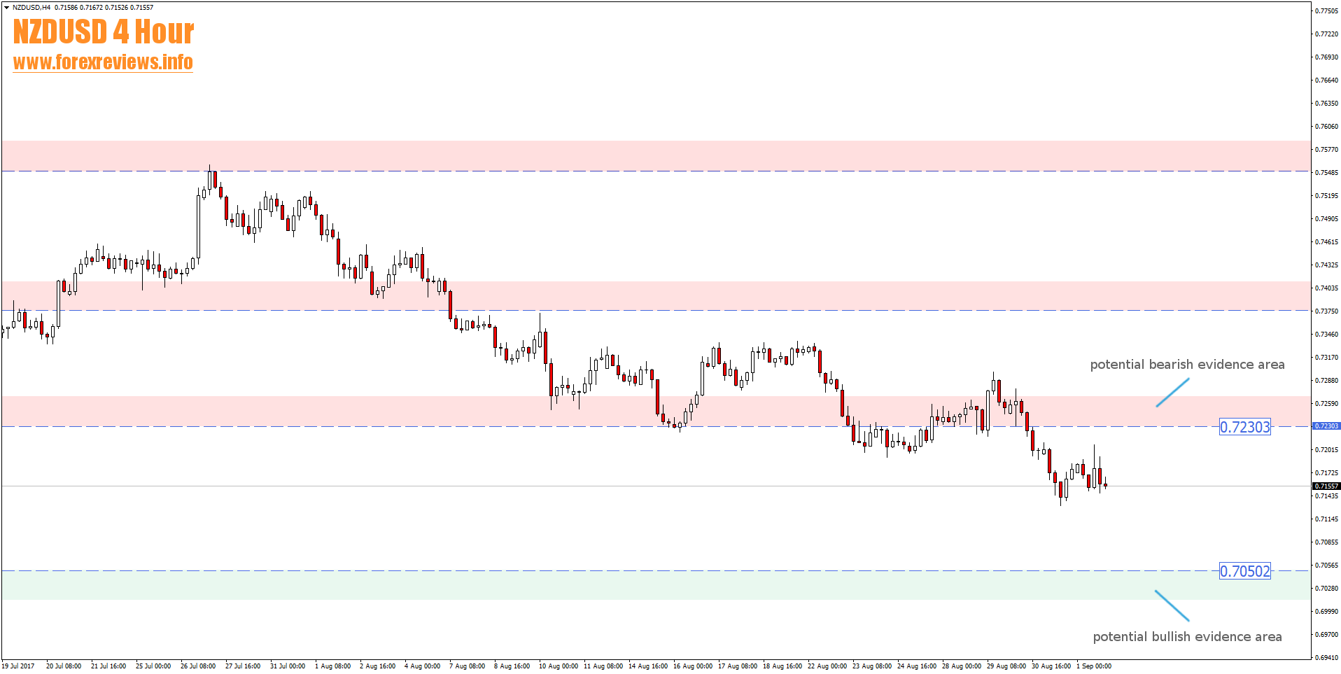 nzdusd 4 hour trading areas-4th to 8th of september