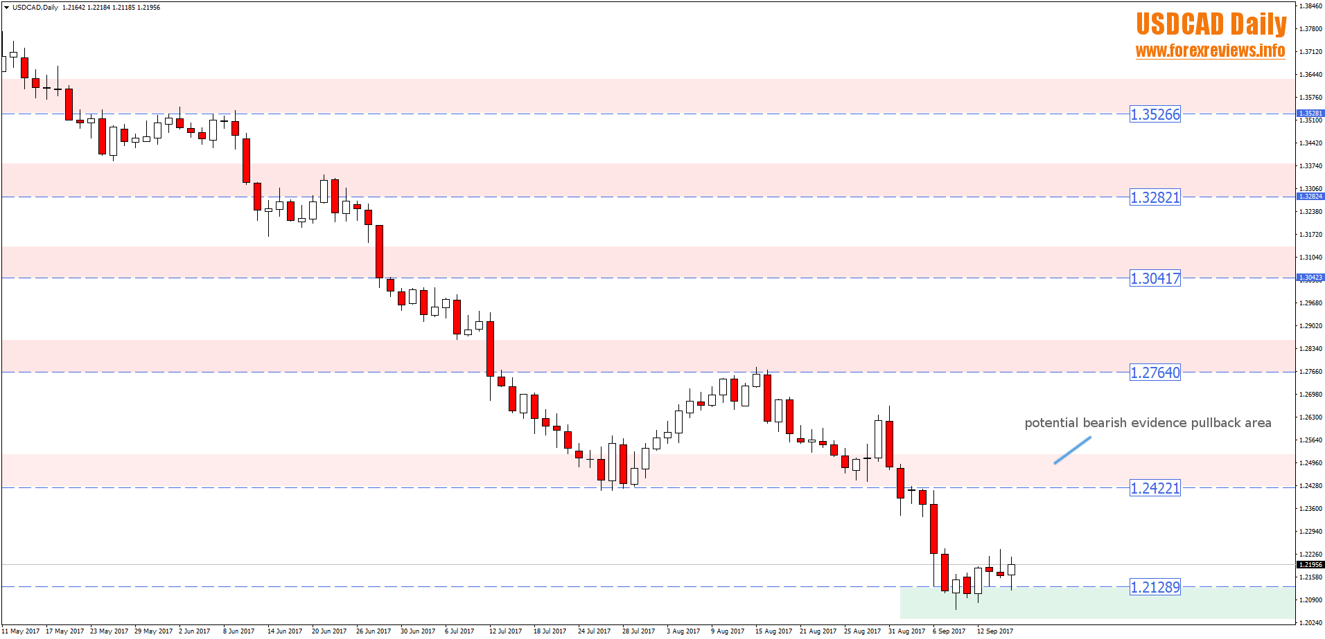 usdcad technical trading areas