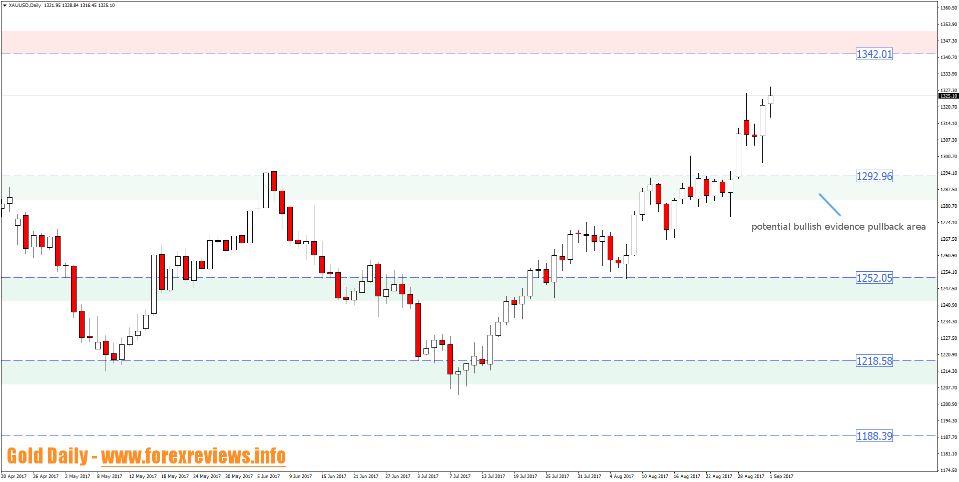 xauusd daily trading areas 4th to 8th of september