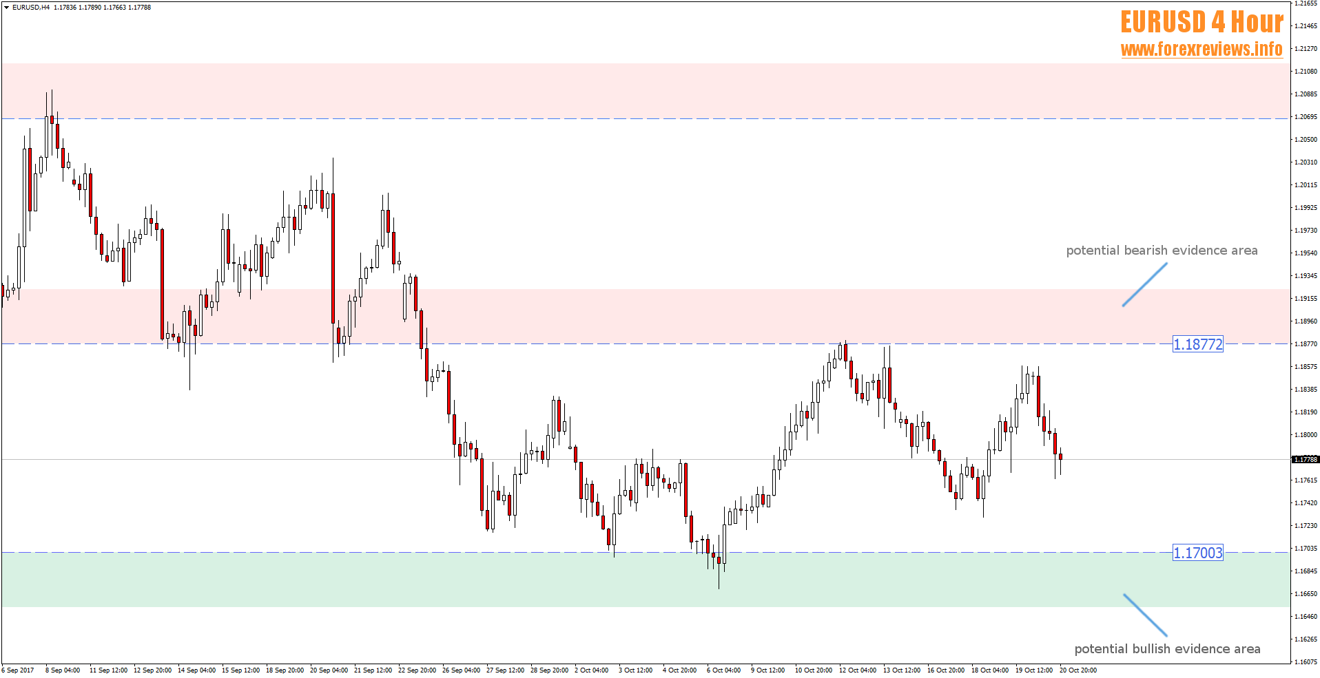 EURUSD trading areas 23rd to 27th of october