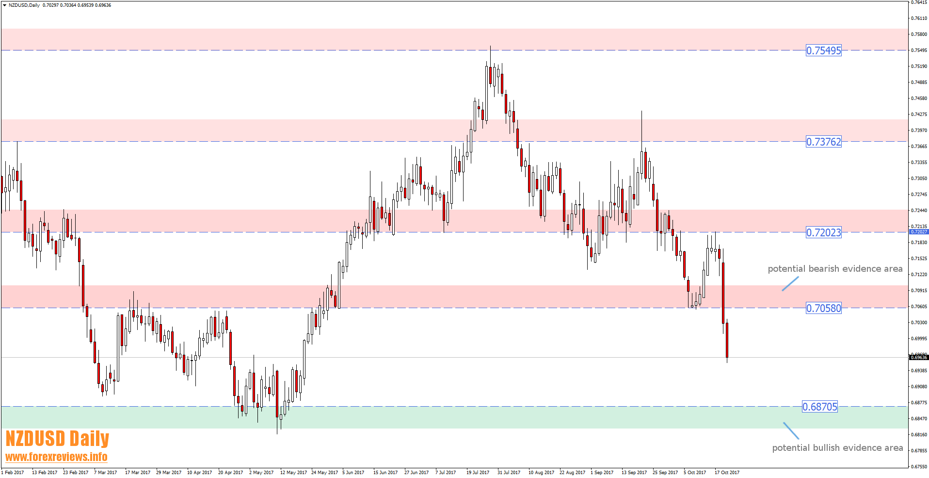 NZDUSD daily trading areas 23d to 27th of october