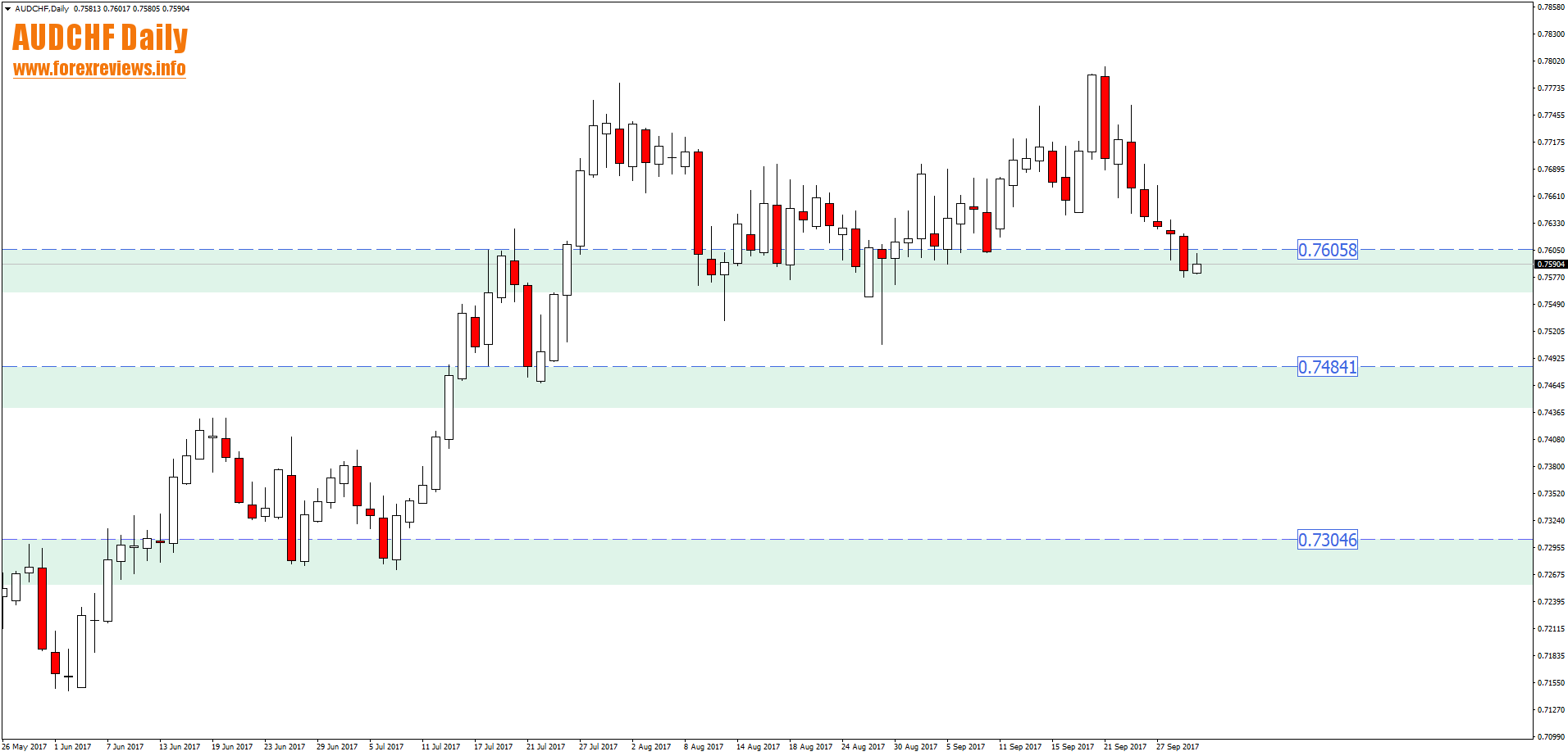 Weekly Forex Outlook and Review - 2nd to the 6th of October