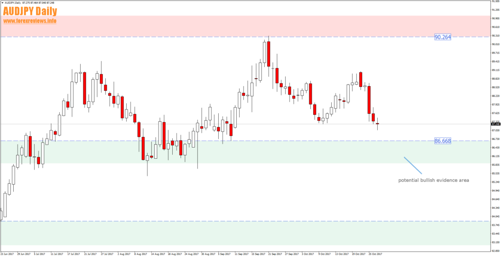 audjpy daily bullish evidence area