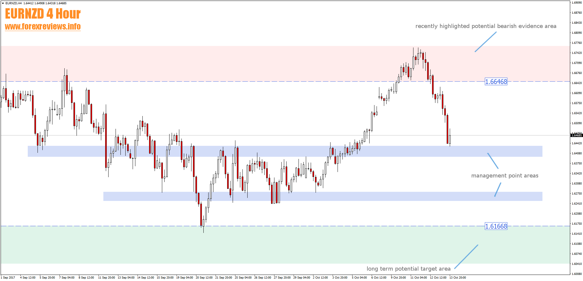 EURNZD potential zones update