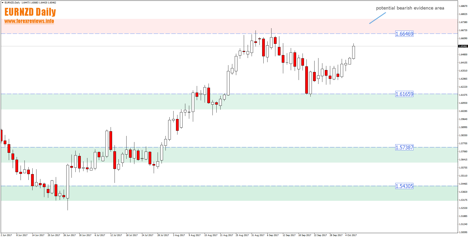 eurnzd daily potential trading areas