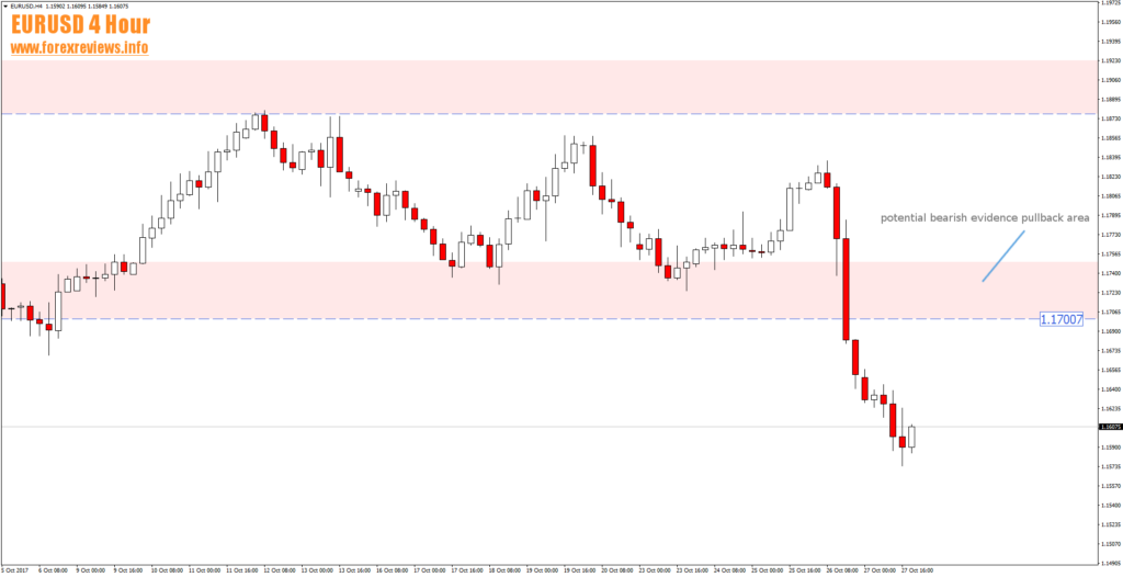 eurusd 4 hour bearish evidence area