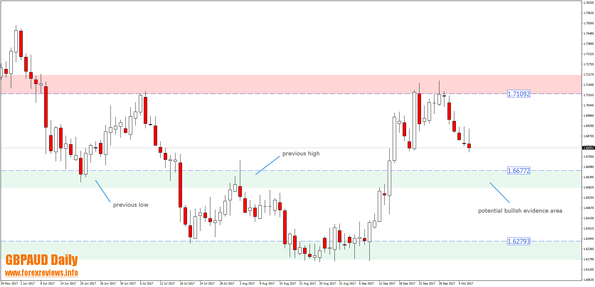 gbpaud daily potential trading areas