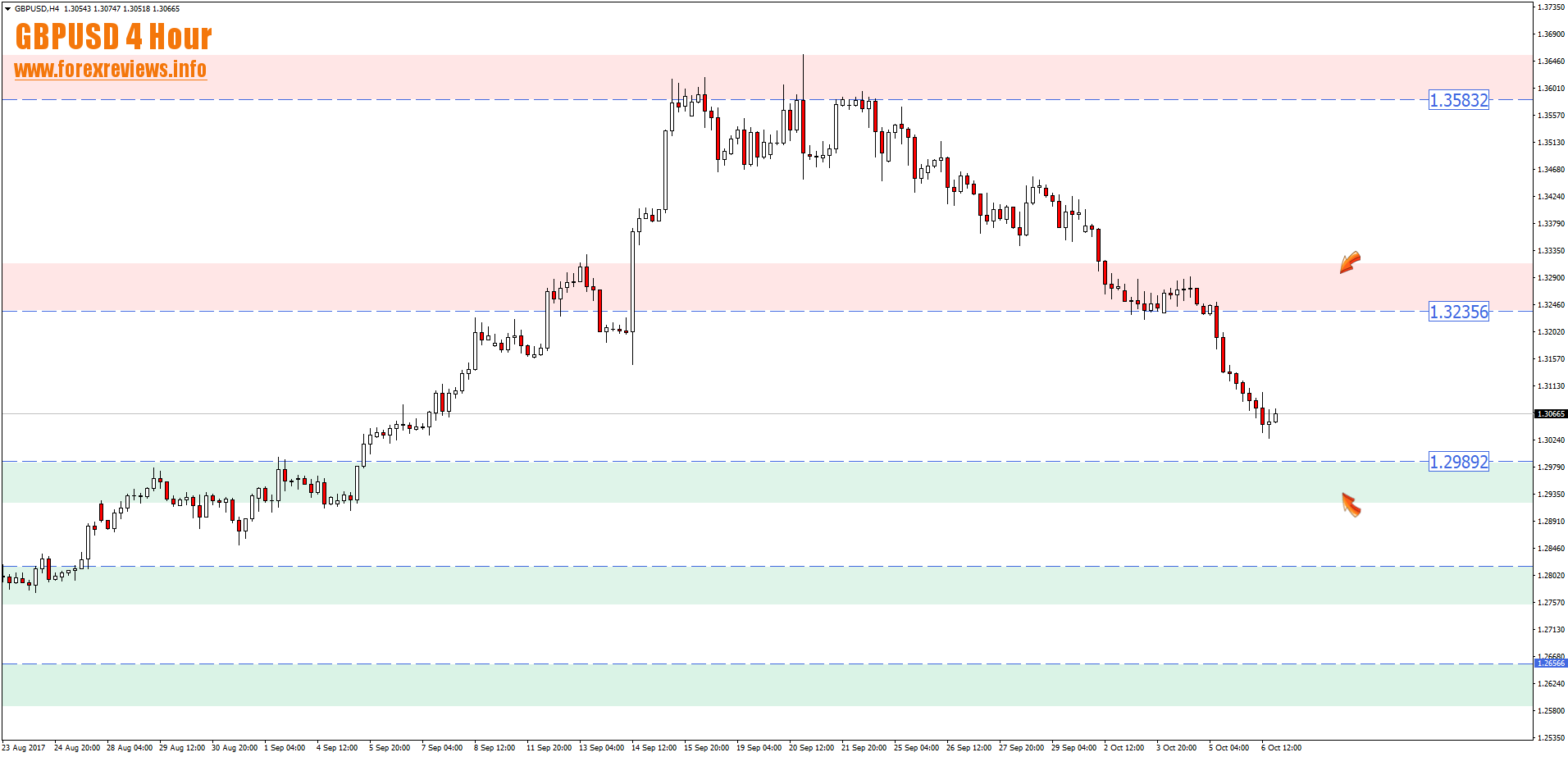 gbpusd 4 hour opportunity zones