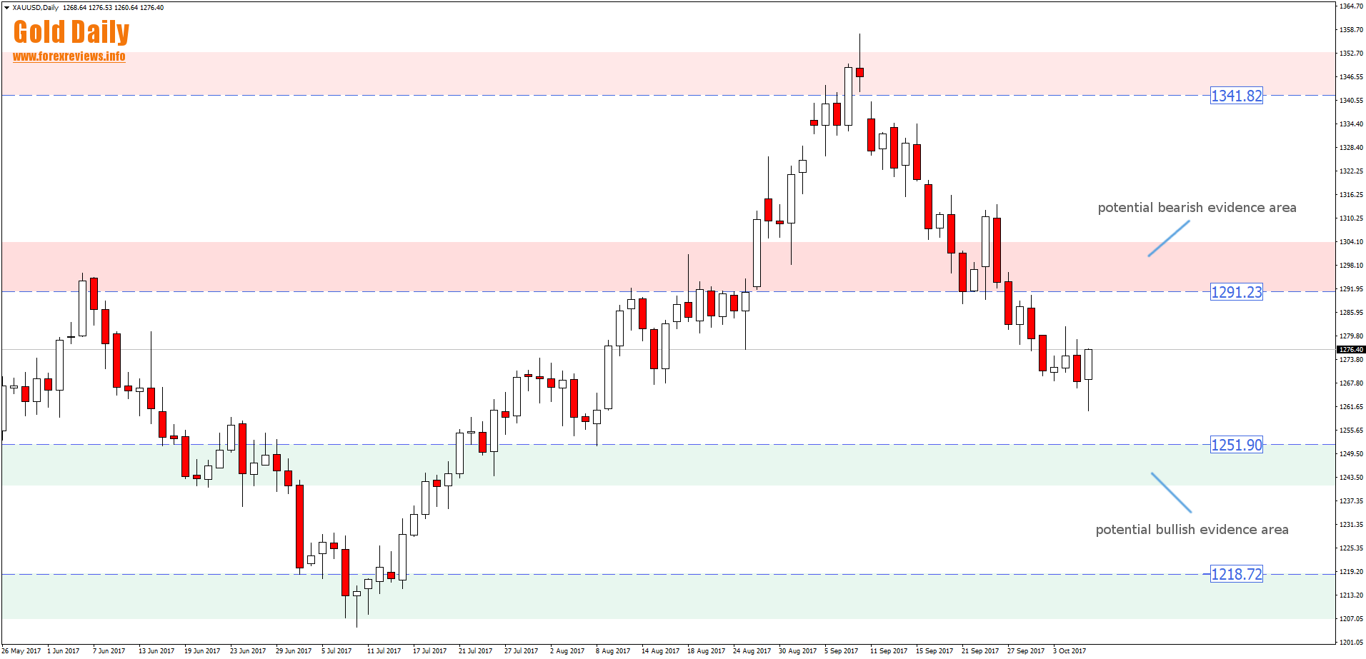 gold daily trading areas