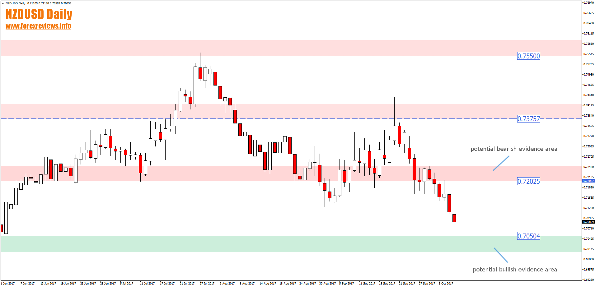 nzdusd daily potential trading areas