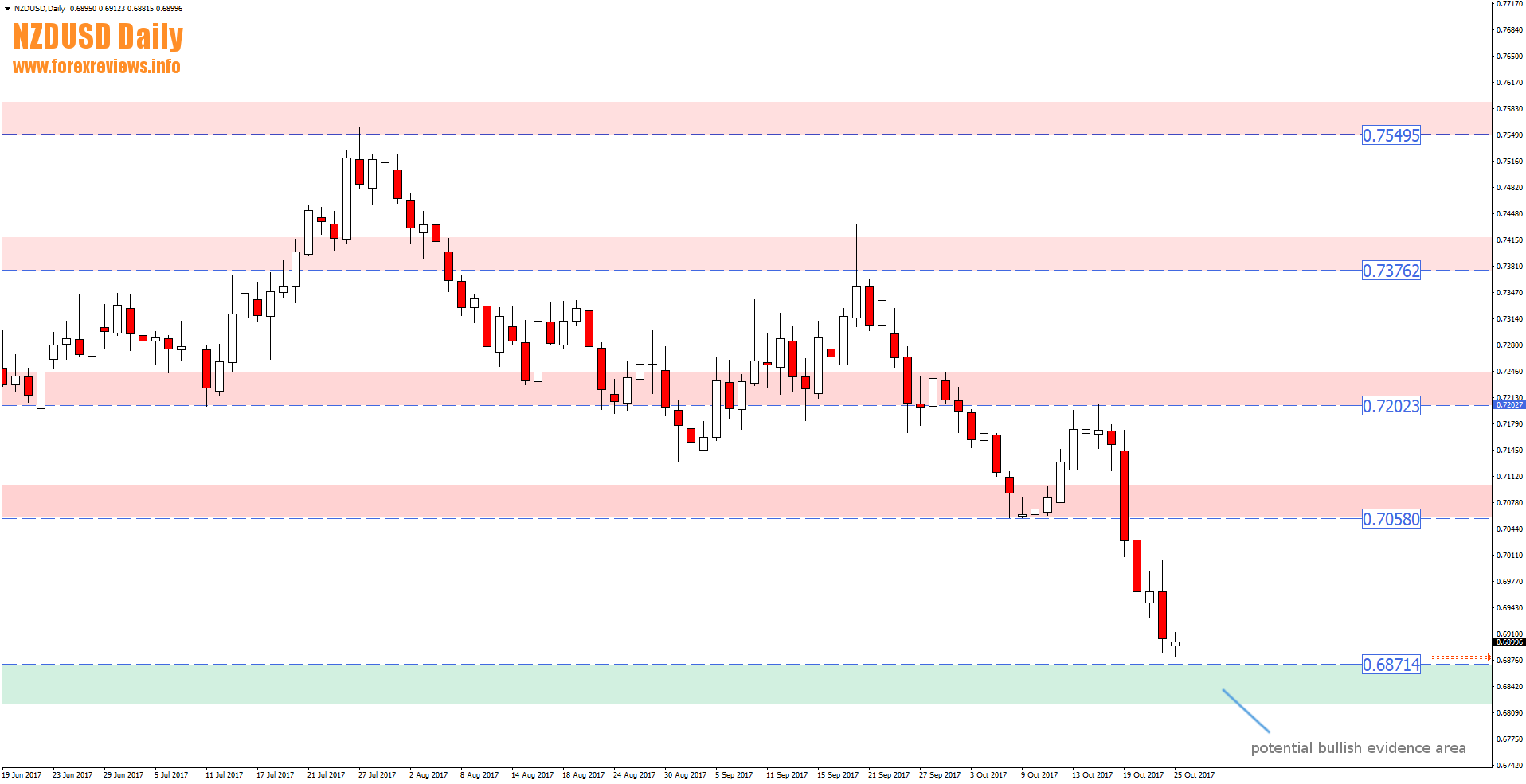 NZDUSD daily trading areas
