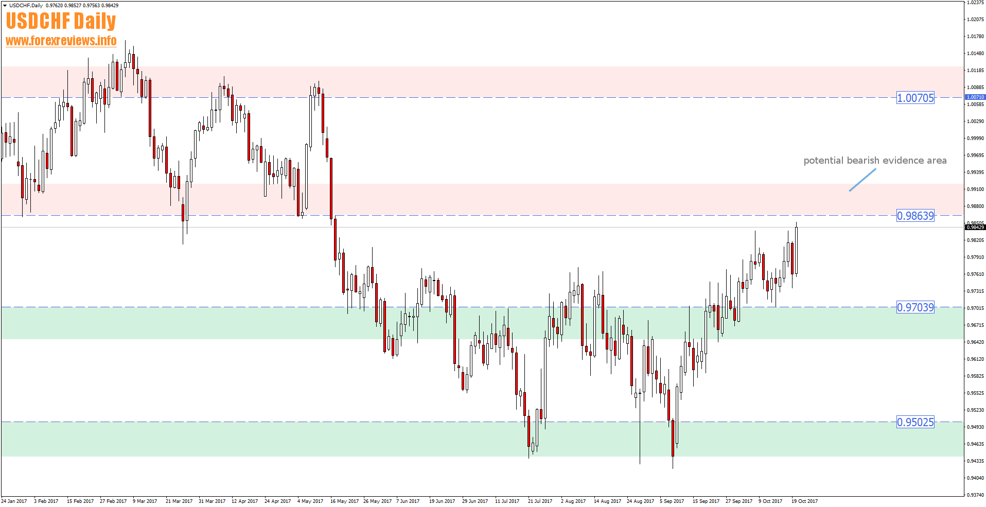 usdchf daily trading areas 23rd to 27th of october