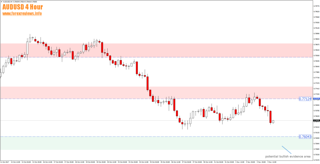 audusd 4 hour potential target and bullish evidence trading area