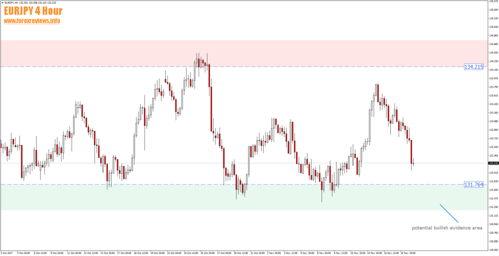 eurjpy h4 trading areas 20th of november