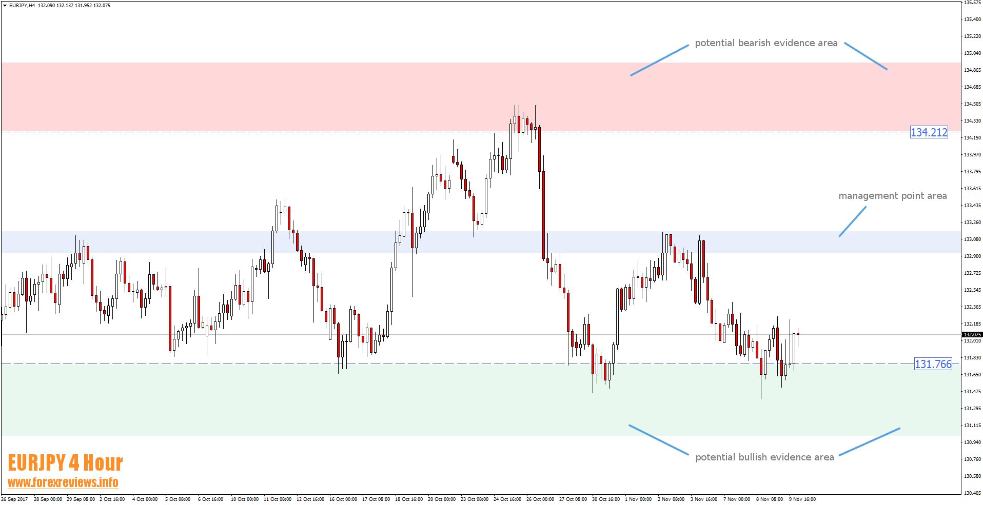 eurjpy 4 hour management point area example