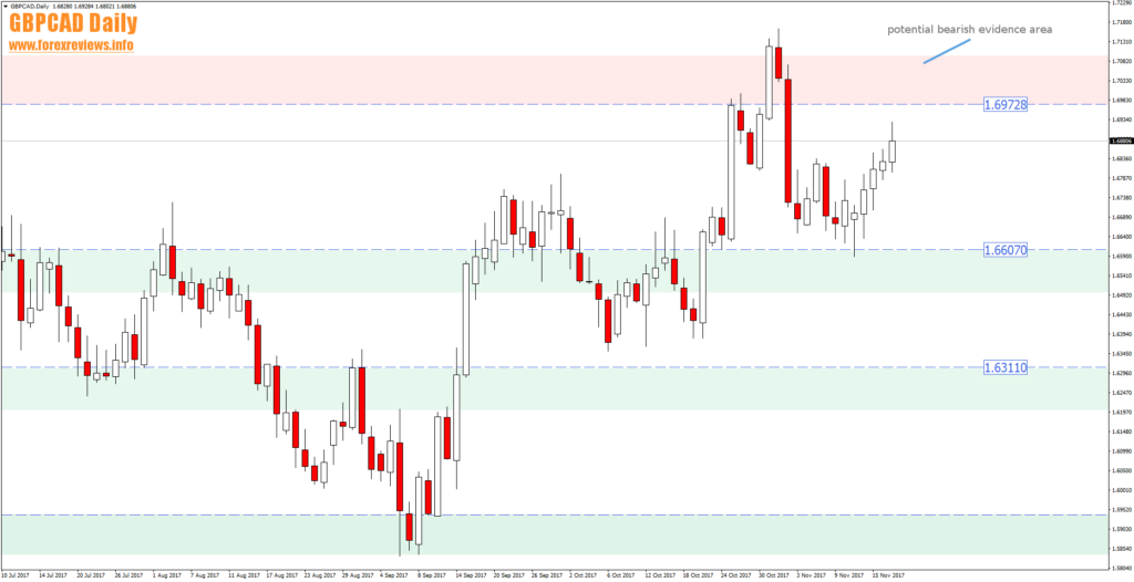 gbpcad d1 trading areas 20th of november