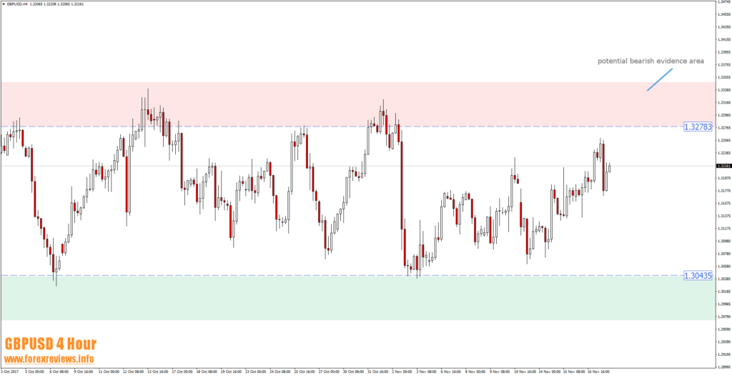 gbpusd h4 trading areas 20th of november