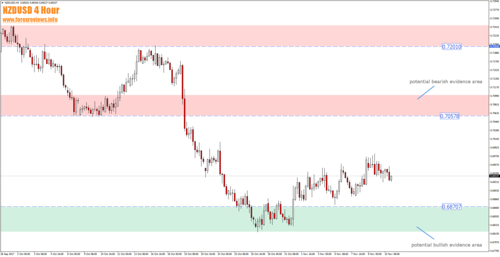 nzdusd 4 hour trading areas 13th of november review