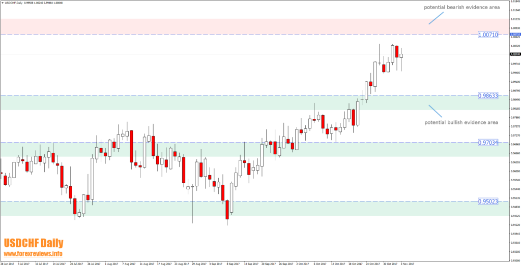 usdchf daily potential trading areas