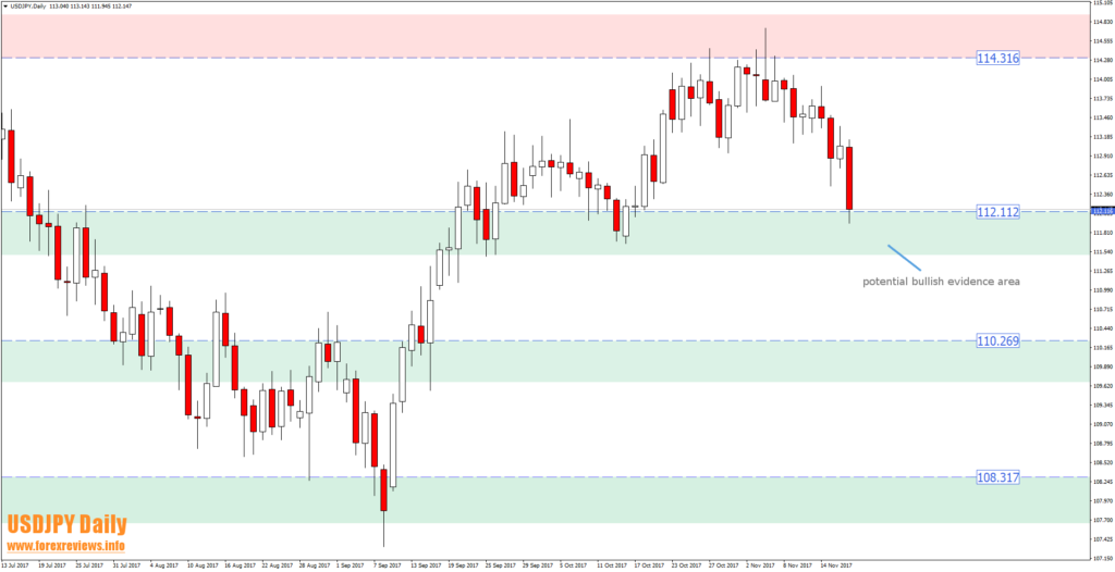 usdjpy d1 trading areas 20th of november
