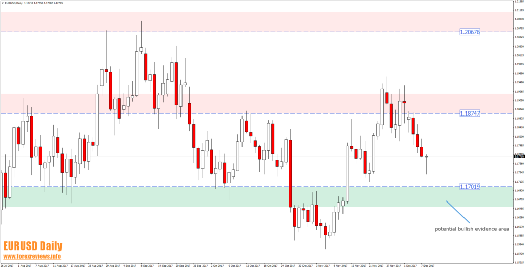 eurusd daily trading areas 11th of december