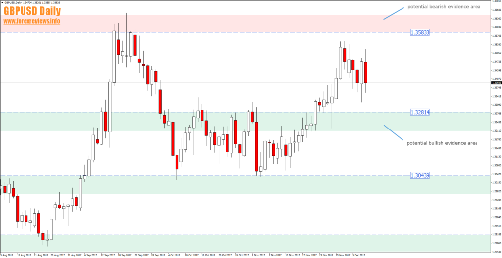 gbpusd daily trading zone areas 11th of december
