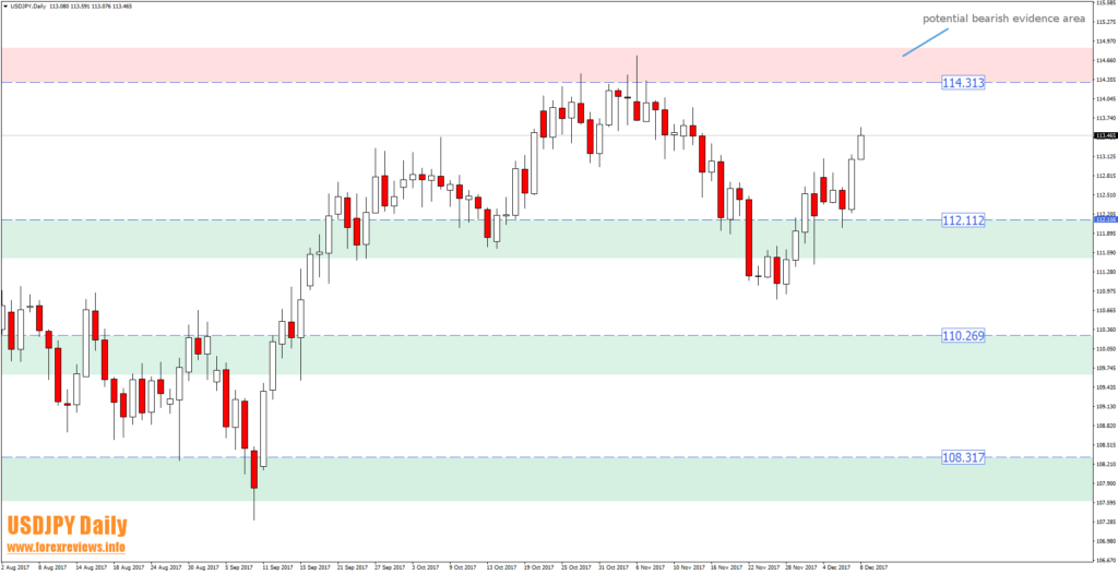 usdjpy daily trading areas 11th of december