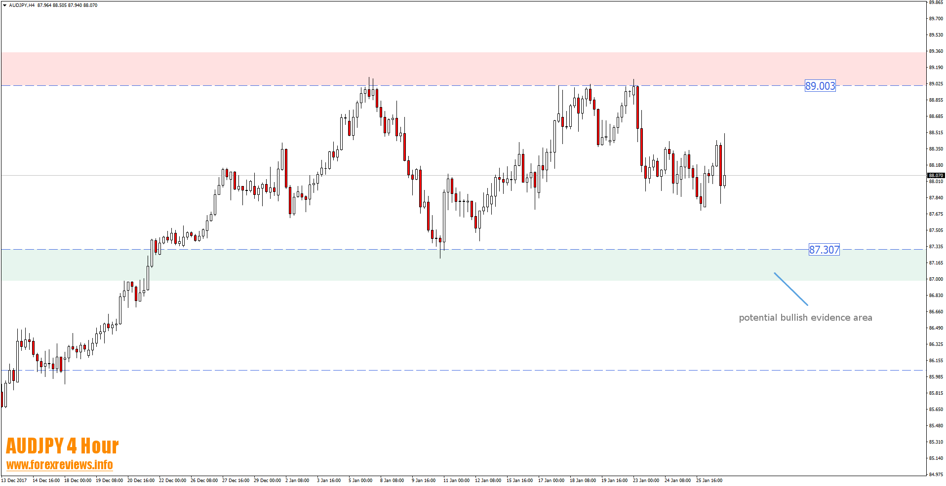 audjpy 4 hour bullish trading area