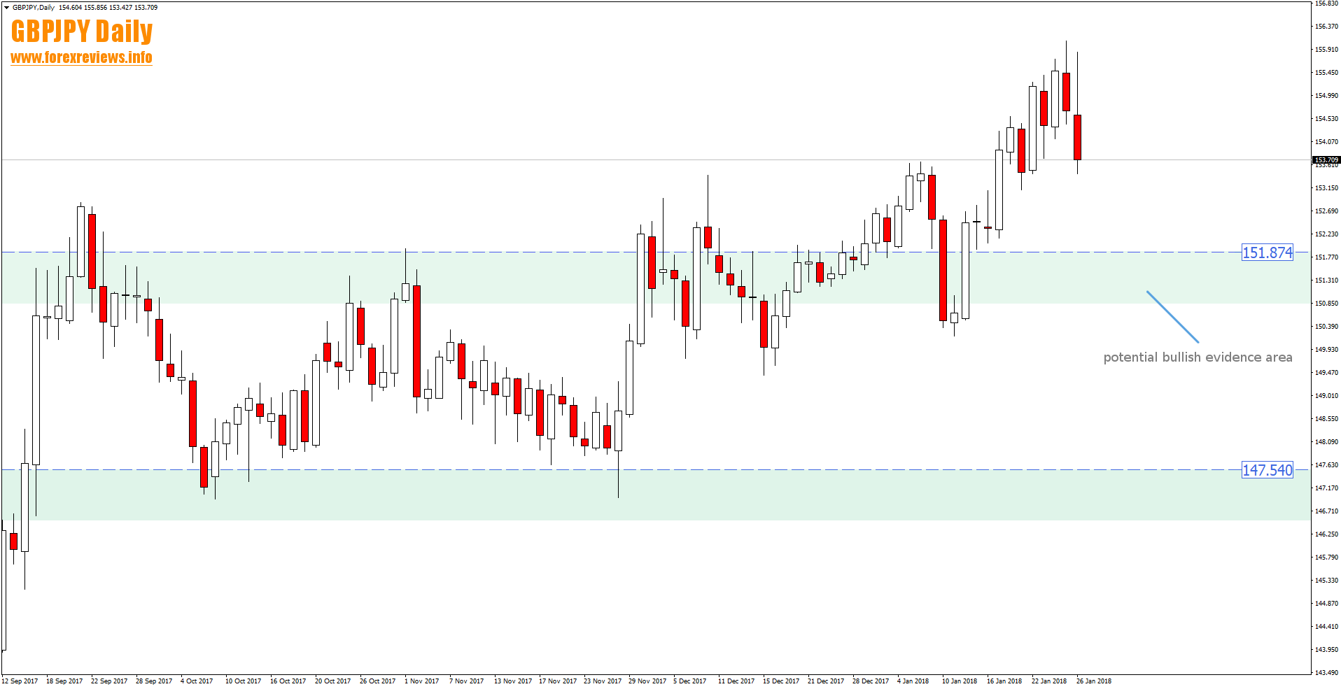 gbpjpy daily bullish trading area