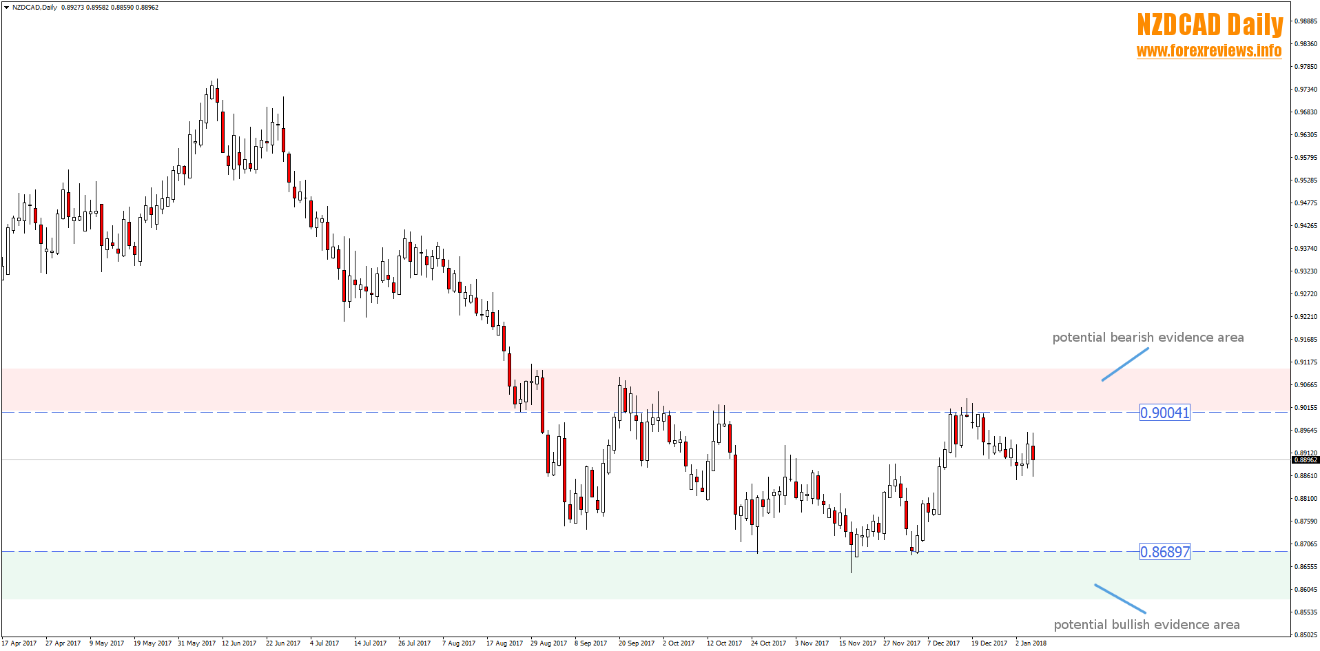 nzdcad daily trading areas